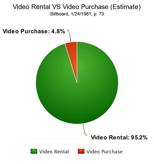 Rental Vs Purchase